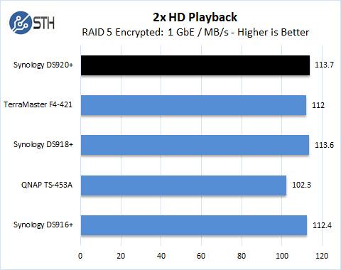 Synology DS920+ RAID 5 2x HD Playback Encrypted