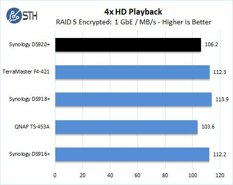 Synology DS920+ RAID 5 4x HD Playback Encrypted