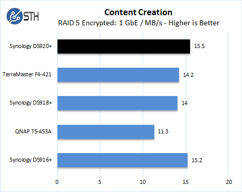 Synology DS920+ RAID 5 Content Creation Encrypted
