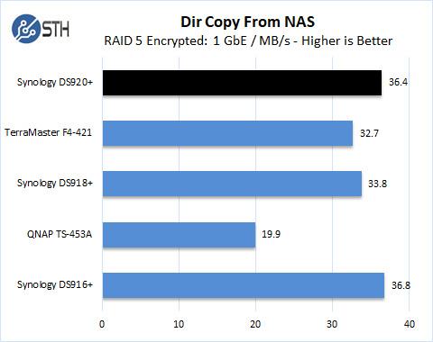 Synology DS920+ RAID 5 Dir Copy From NAS Encrypted