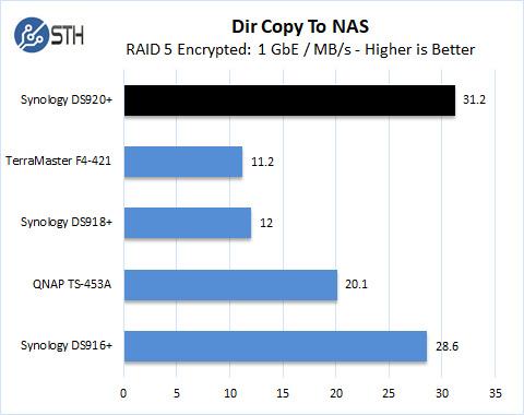 Synology DS920+ RAID 5 Dir Copy To NAS Encrypted
