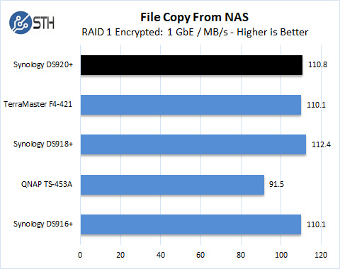 Synology DS920+ RAID 5 File Copy From NAS Encrypted