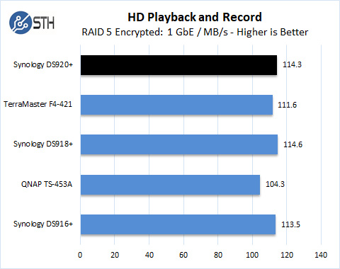 Synology DS920+ RAID 5 HD Playback And Record Encrypted