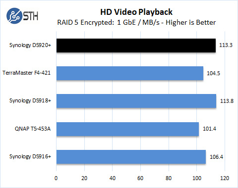 Synology DS920+ RAID 5 HD Video Playback Encrypted