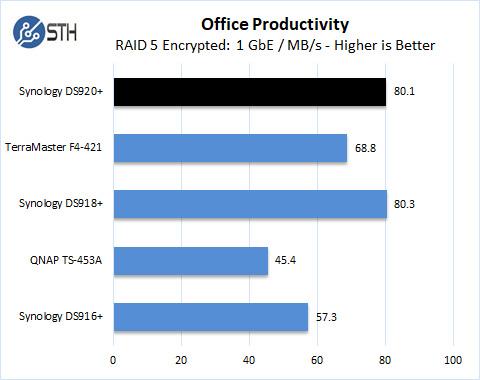Synology DS920+ RAID 5 Office Productivity Encrypted