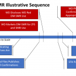 WD Red DM SMR Sequence