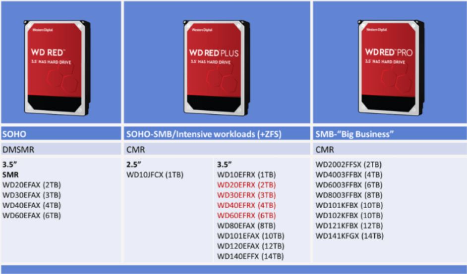 WD Red Plus Added To Lineup