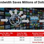 Xilinx Saving Bandwidth Saves Dollars