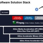 Xilinx Software Solution Stack