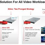 Xilinx Solving Bitrate Optimization And Channel Density