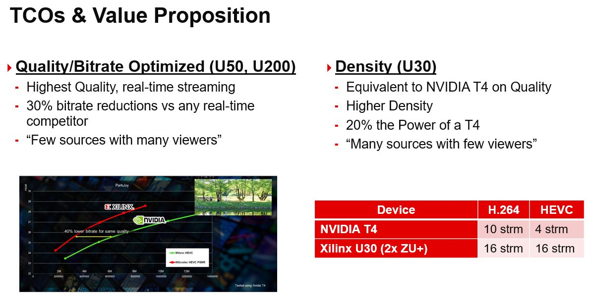 Xilinx Transcoding Value Proposition