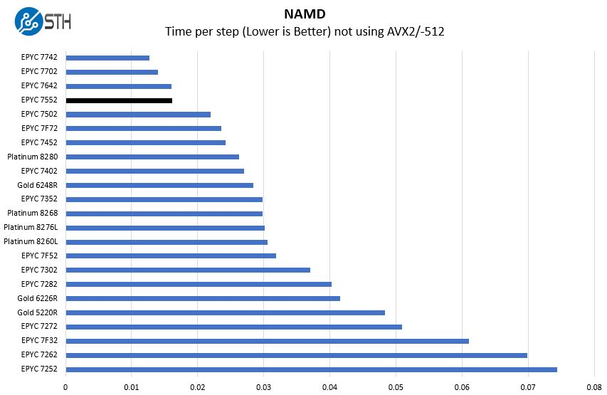 AMD EPYC 7552 NAMD Benchmark