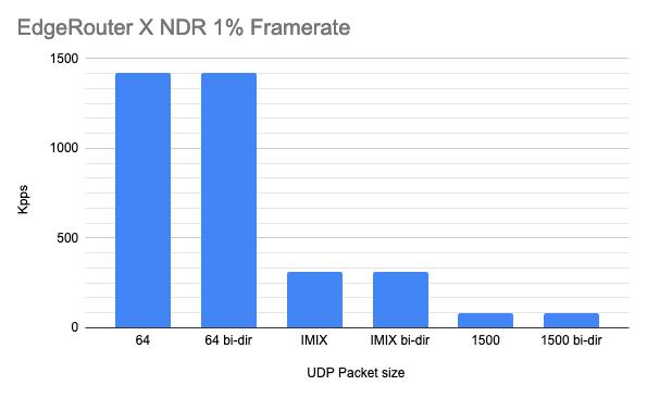 ER X NDR Framerate