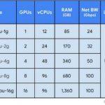 GCP A2 Instance Shapes NVIDIA A100