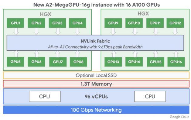 GCP A2 Mega Instance