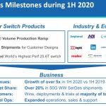 Innovium Business Milestones 1H 2020