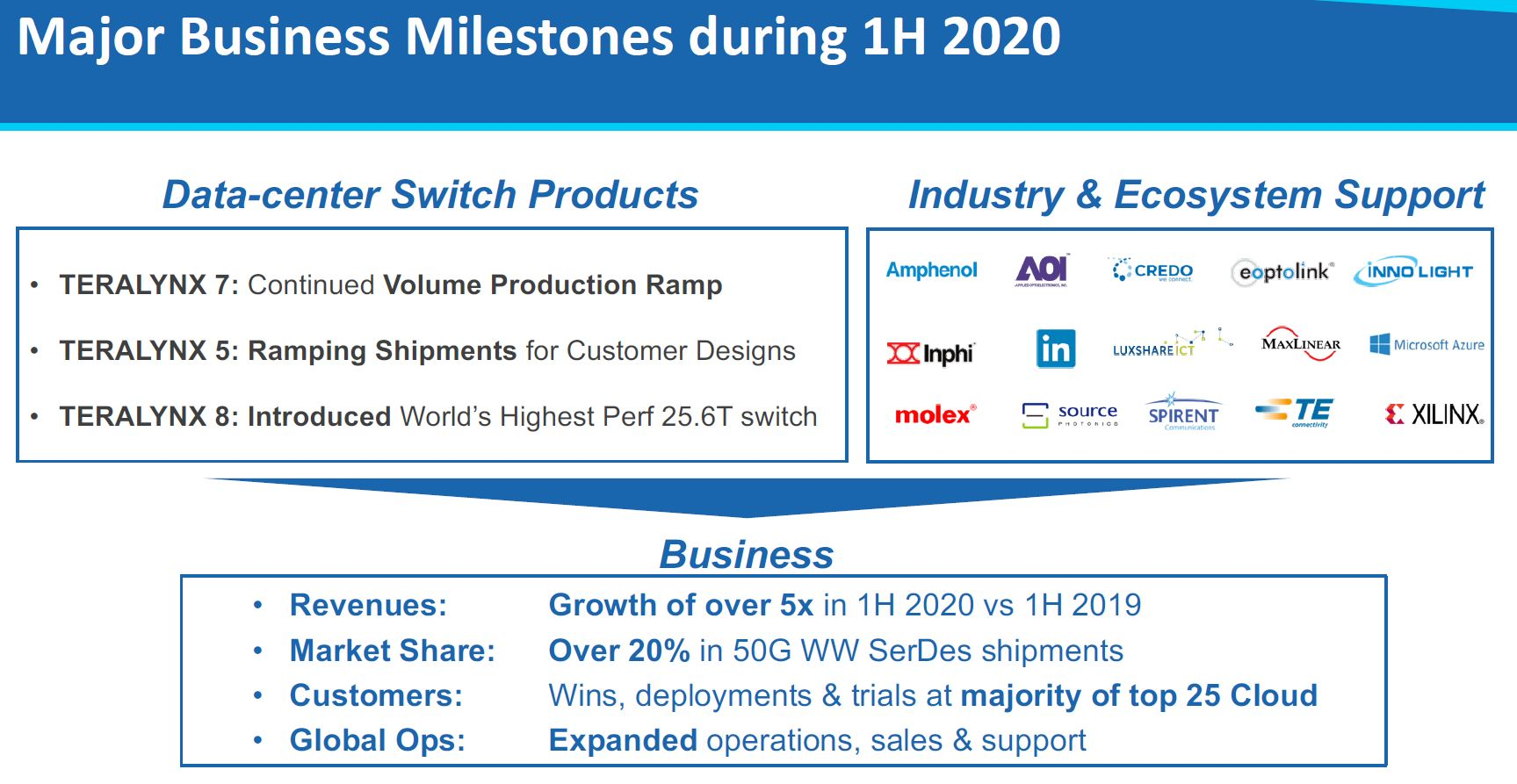 Innovium Business Milestones 1H 2020