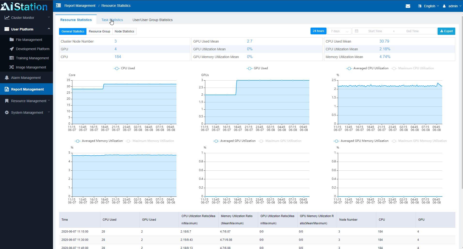 Inspur AIStation Admin Report Management Resource Statistics
