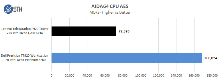 Lenovo ThinkStation P920 AIDA64 CPU AES