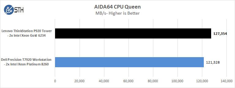 Lenovo ThinkStation P920 AIDA64 CPU Queen