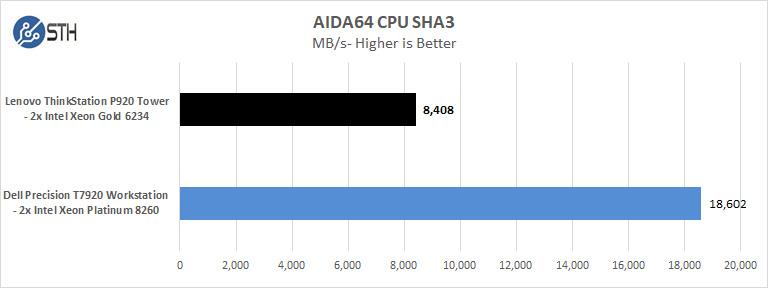 Lenovo ThinkStation P920 AIDA64 CPU SHA3
