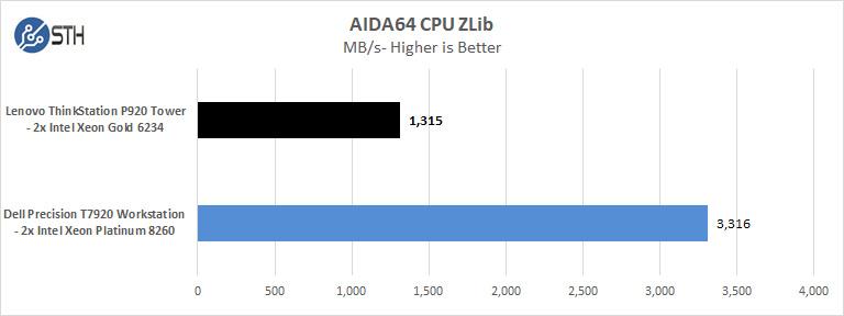 Lenovo ThinkStation P920 AIDA64 CPU ZLib