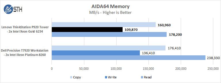 Lenovo ThinkStation P920 AIDA64 Memory