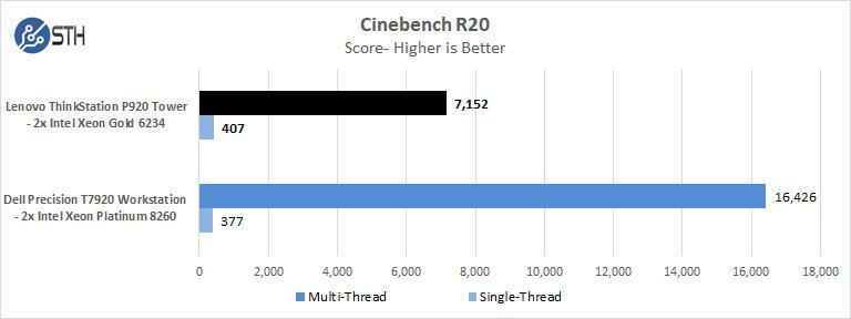 Lenovo ThinkStation P920 Cinebench R20