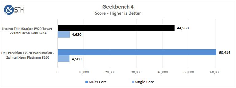 Lenovo ThinkStation P920 Geekbench