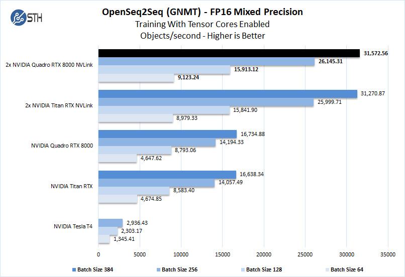 Lenovo ThinkStation P920 OpenSeq2Seq FP16 Mixed Precision