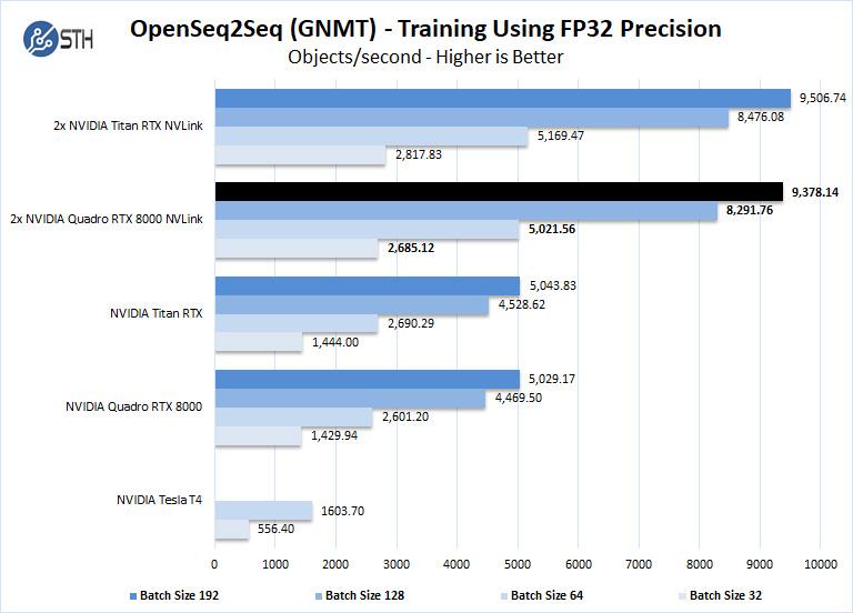 Lenovo ThinkStation P920 OpenSeq2Seq FP32 Precision