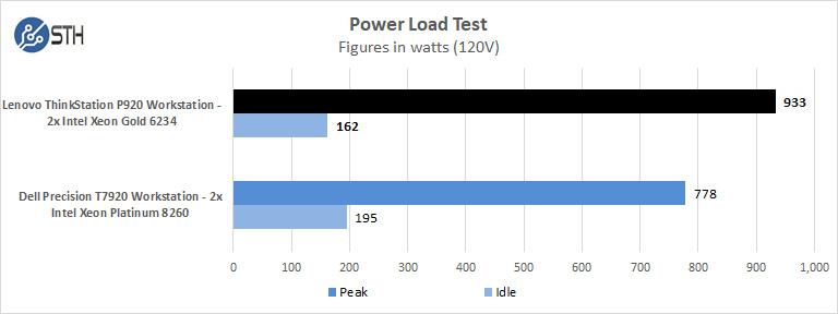 Lenovo ThinkStation P920 Power Load Test