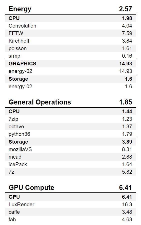 Lenovo ThinkStation P920 SPECworkstation 2