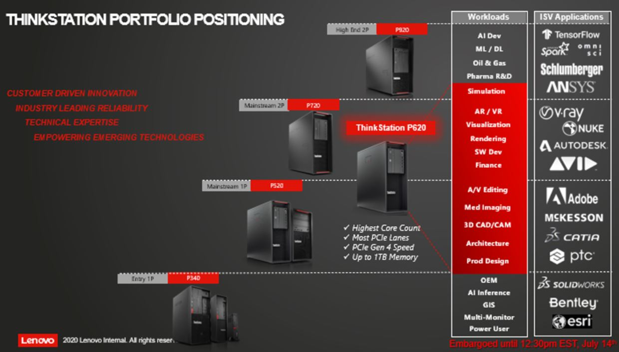 Lenovo ThinkStation Workload And Application Targeting