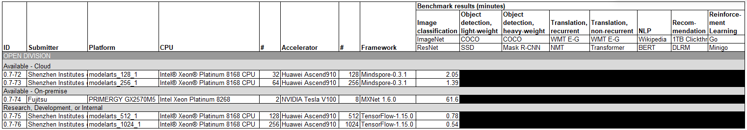 MLPerf 0.7 Training Open Division