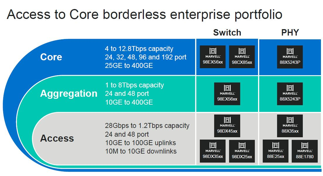 Marvell 2020 Networking Portfolio Update Core Aggregation And Access