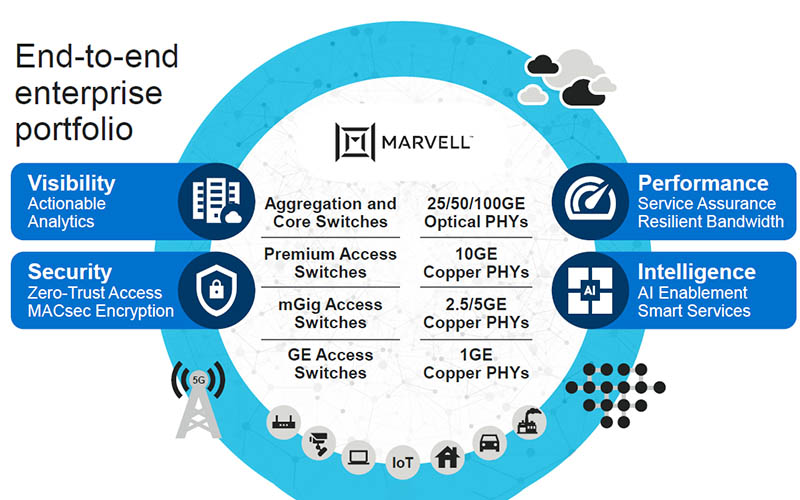 Marvell 2020 Networking Portfolio Update Cover