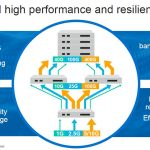 Marvell 2020 Networking Portfolio Update Performance