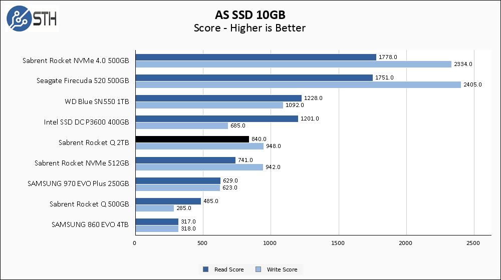 Rocket Q 2TB ASSSD 10GB Chart