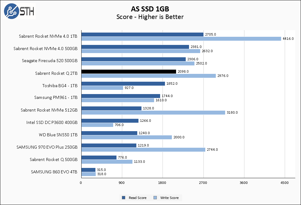 Rocket Q 2TB ASSSD 1GB Chart