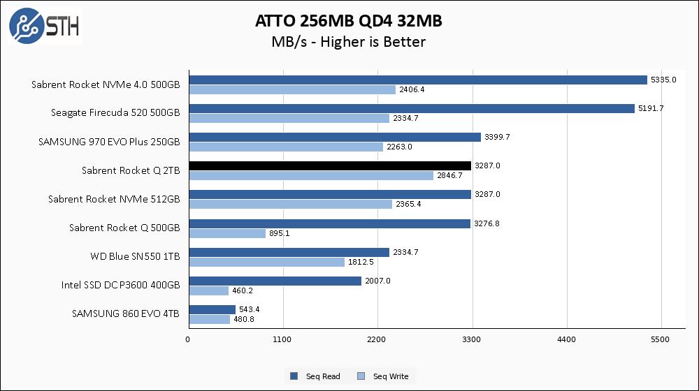 Rocket Q 2TB ATTO 256MB Chart