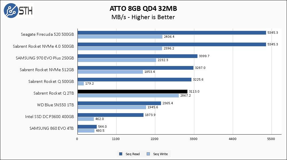 Rocket Q 2TB ATTO 8GB Chart