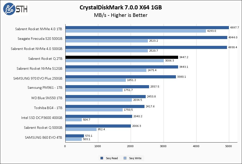Rocket Q 2TB CrystalDiskMark 1GB Chart