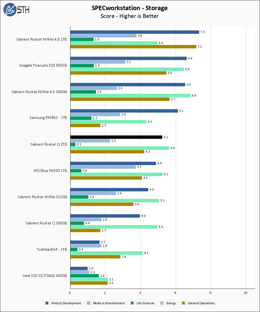 Rocket Q 2TB SPECws Chart