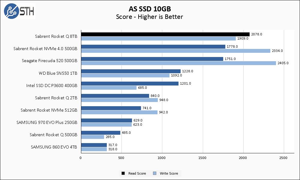 Rocket Q 8TB ASSSD 10GB Chart