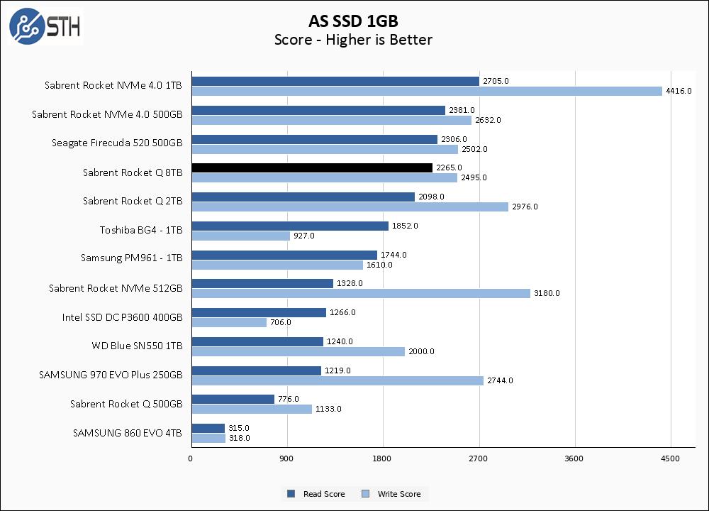 Rocket Q 8TB ASSSD 1GB Chart