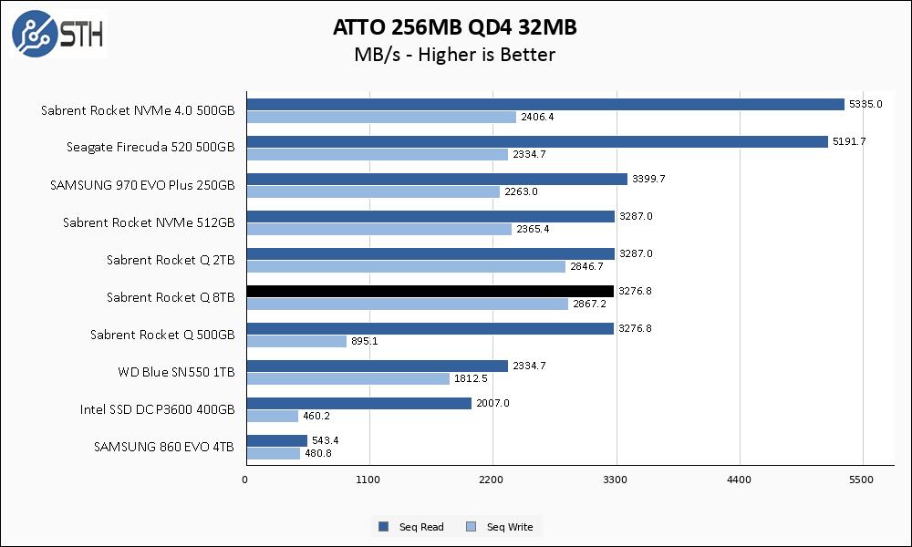Rocket Q 8TB ATTO 256MB Chart