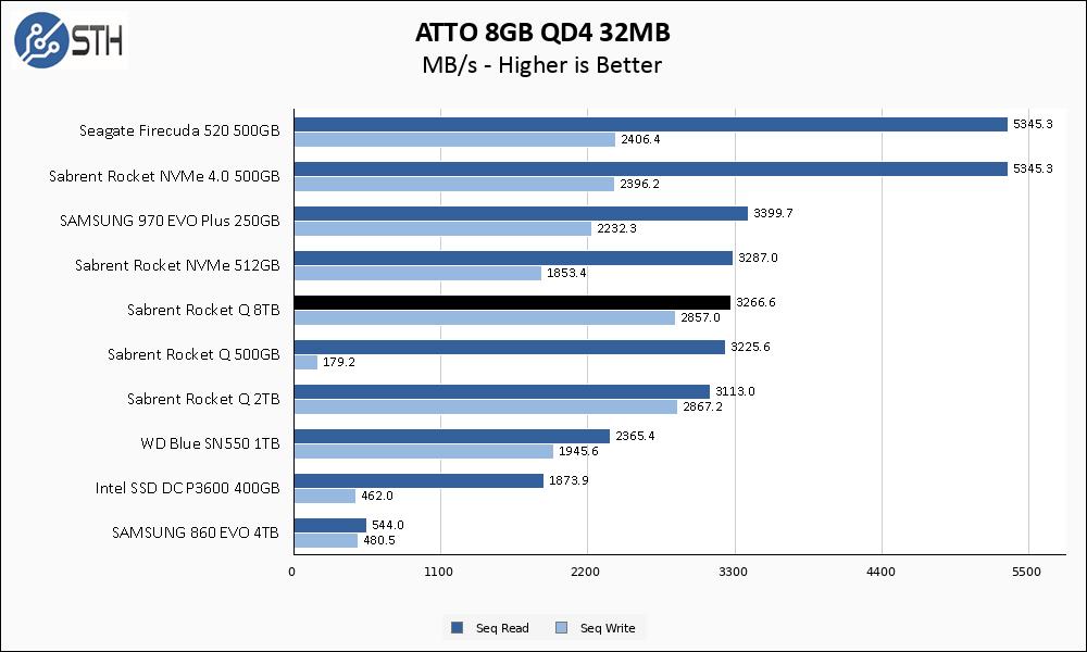 Rocket Q 8TB ATTO 8GB Chart
