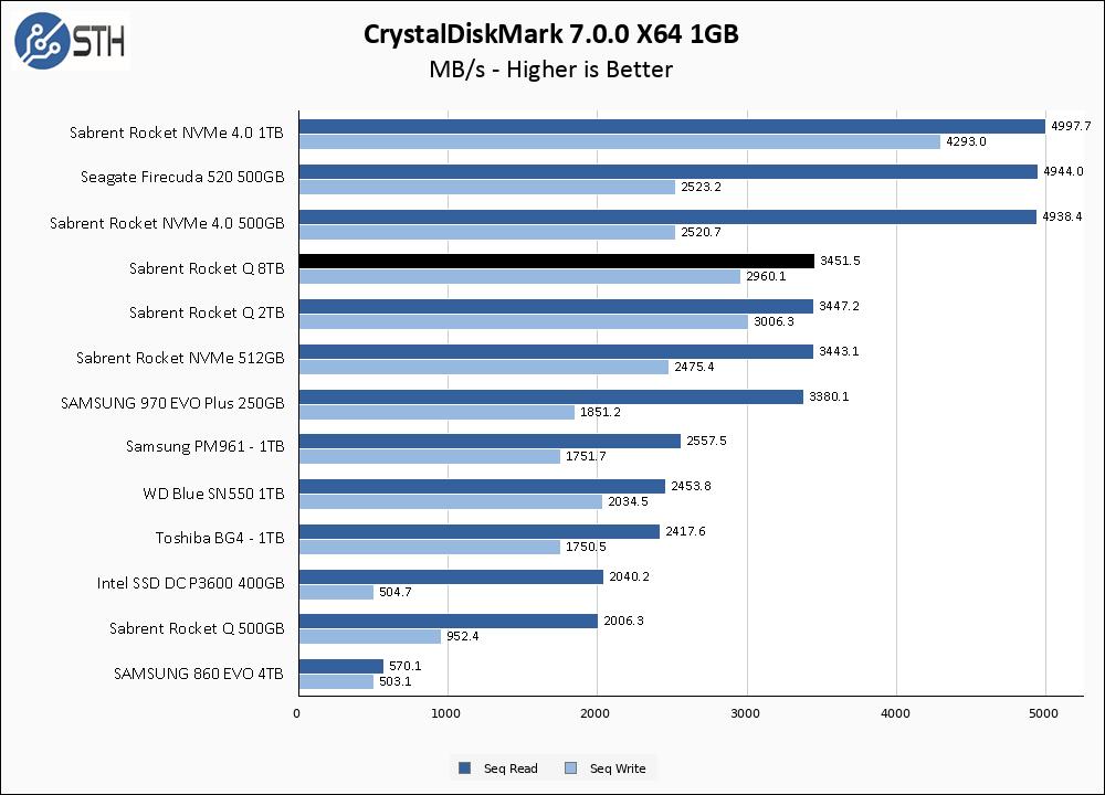 Rocket Q 8TB CrystalDiskMark 1GB Chart