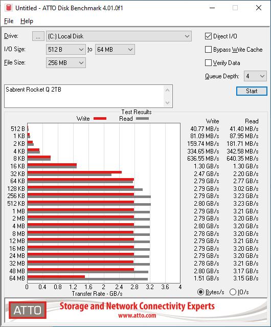 Sabrent Rocket Q 2TB ATTO 256MB